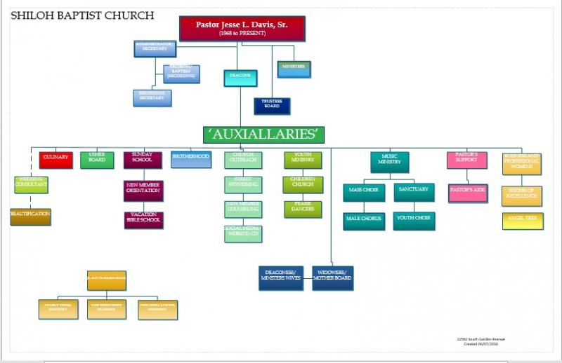 Shiloh Church Organization Chart Shows The Business Structure Of Ministry